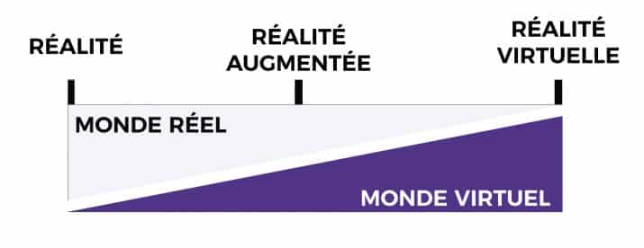 Difference Realite Augmentee Realite Virtuelle